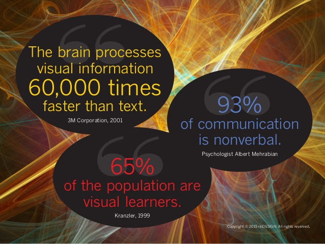 How visuals and images drive more engagement and traffic